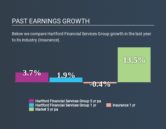 NYSE:HIG Past Earnings Growth May 22nd 2020