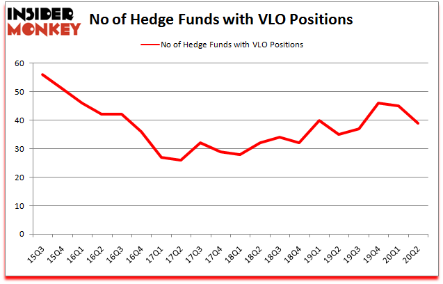 Hedge Funds Are Selling Valero Energy Corporation (VLO)