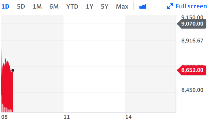 Just Eat saw a third consecutive quarter of order growth acceleration in its latest trading update as more people eat at home amid COVID-19 restrictions. Chart: Yahoo Finance