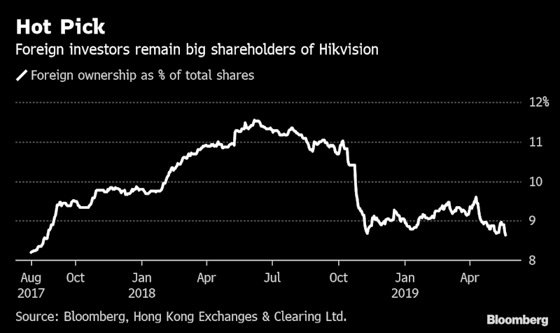 Surveillance EquipmentMaker Was One of Most-Loved Chinese Stocks by Foreign Investors