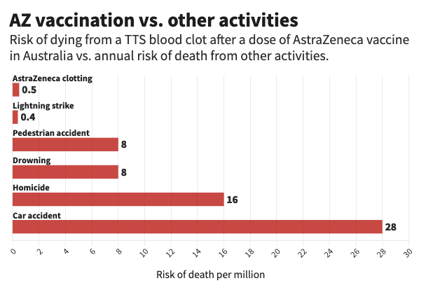 The risk of the AstraZeneca jab in comparison to other dangers. Source: The Conversation/ Flourish