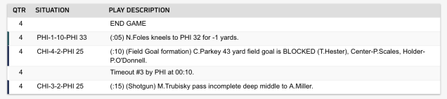 The NFL changed the official record to give credit to Philadelphia's Treyvon Hester for blocking the kick of Chicago's Cody Parkey. (Screen shot)