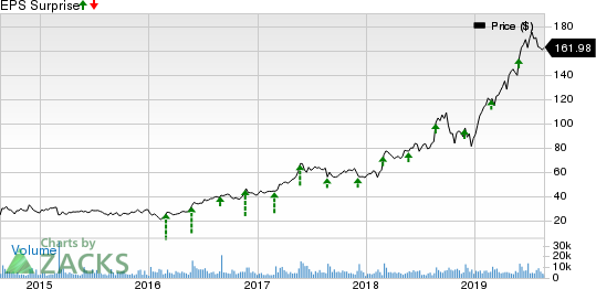 Veeva Systems Inc. Price and EPS Surprise
