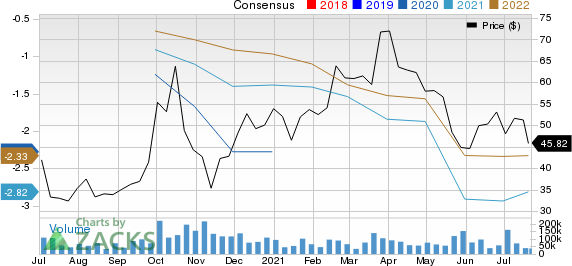DraftKings Inc. Price and Consensus