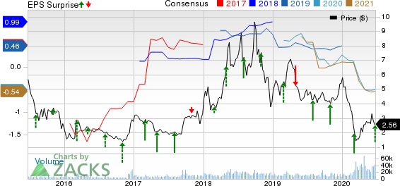 WT Offshore, Inc. Price, Consensus and EPS Surprise