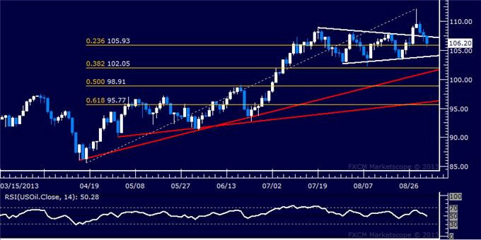 Forex_US_Dollar_at_Risk_SPX_500_Testing_with_10-Month_Support_body_Picture_8.png, US Dollar at Risk, SPX 500 Testing with 10-Month Support