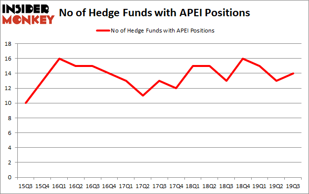 Is APEI A Good Stock To Buy?