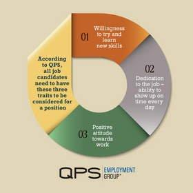 QPS Predicts Increased Wages Coming to Manufacturing and Service Sectors