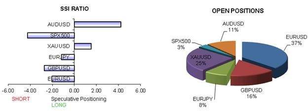 ssi_table_story_body_x0000_i1026.png, AUD/USD Tumble May Just Be the Start; EUR/USD Rally Favored