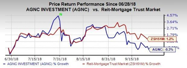AGNC Investment's (AGNC) focus to improve its hedge portfolio will back the company's long-term performance. Also, a strong capital position provides significant financial flexibility.