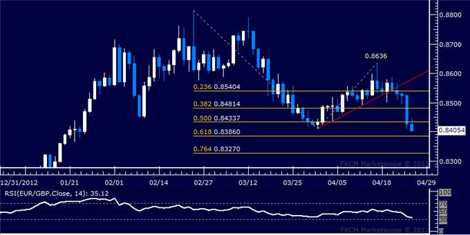 Forex_EURGBP_Technical_Analysis_04.26.2013_body_Picture_5.png, EUR/GBP Technical Analysis 04.26.2013