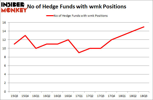 No of Hedge Funds with WMK Positions