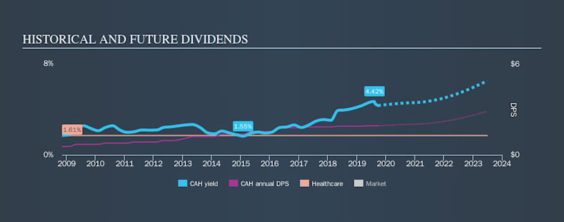 NYSE:CAH Historical Dividend Yield, September 25th 2019