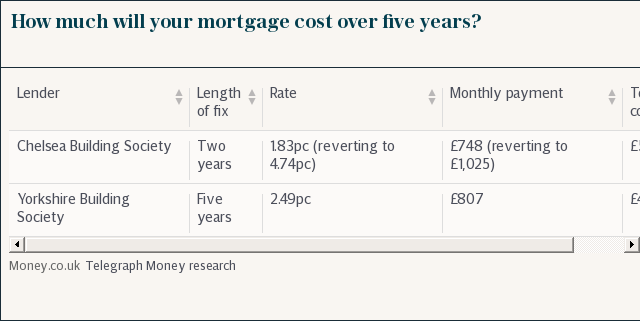 Mortgage cost