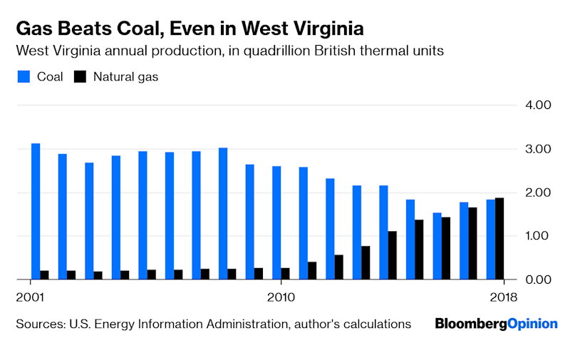Natural Gas Now Beats Coal, Even in West Virginia