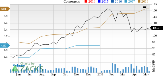 Avery Dennison (AVY) is seeing solid earnings estimate revision activity and is a great company from a Zacks Industry Rank perspective.