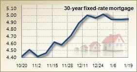 Mortgage rates for Jan. 19 2010