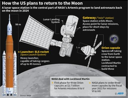 The group is the first to graduate since NASA announced the Artemis program to return to the Moon by 2024, this time on its south pole
