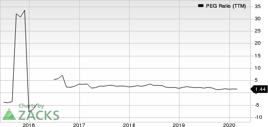 Chegg, Inc. PEG Ratio (TTM)