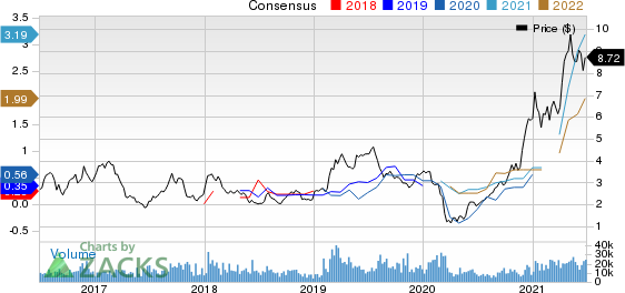 National Steel Company Price and Consensus