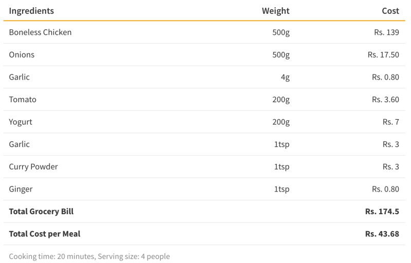 This table shows the cost of making butter chicken