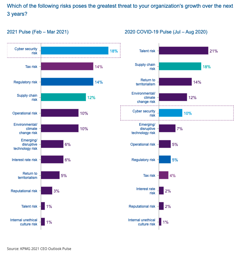 KPMG 2021 CEO Outlook Pulse Survey. (Source: KPMG)