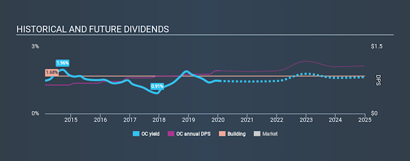 NYSE:OC Historical Dividend Yield, January 21st 2020