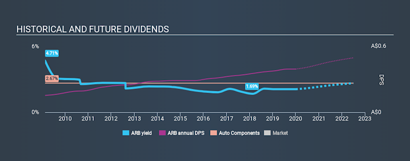 ASX:ARB Historical Dividend Yield, January 2nd 2020