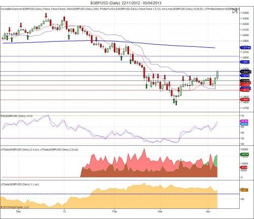 $GBPUSD (Daily) 22_11_2012 - 05_04_2013