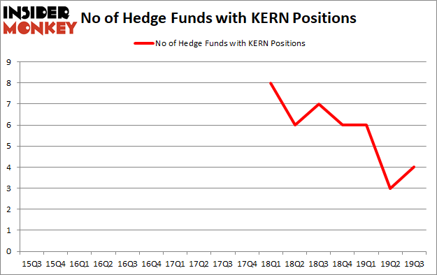 Is KERN A Good Stock To Buy?