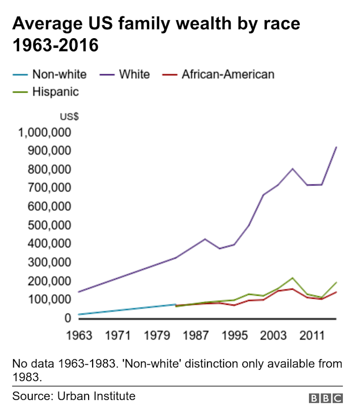 Average US family wealth by race 1963-2016. . No data 1963-1983. 'Non-white' distinction only available from 1983..