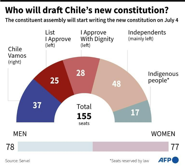 Who will draft Chile's new constitution?