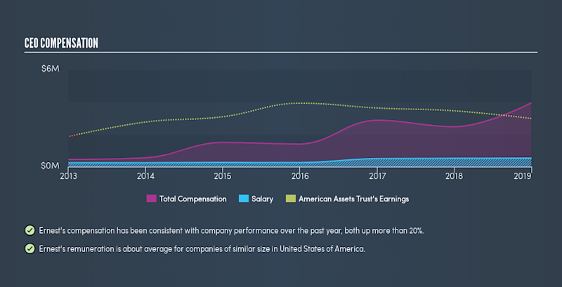 NYSE:AAT CEO Compensation, June 7th 2019