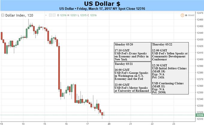 US Dollar May Recover as Fed Speeches Reiterate Rate Hike Intent
