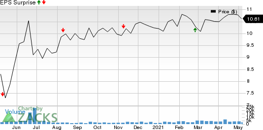 Broadmark Realty Capital Inc. Price and EPS Surprise