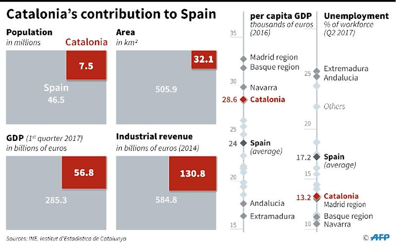 The part of Spain's population, area, gross domestic product and industrial revenues provided by Catalonia, along with regional ranking by per capita GDP and unemployment rate. (AFP Photo/Thomas SAINT-CRICQ)