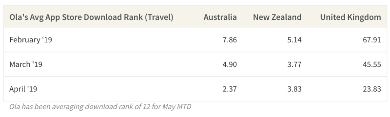 Ola Cab's download ranks in Australia, New Zealand and the UK have been rising quickly in the last few months