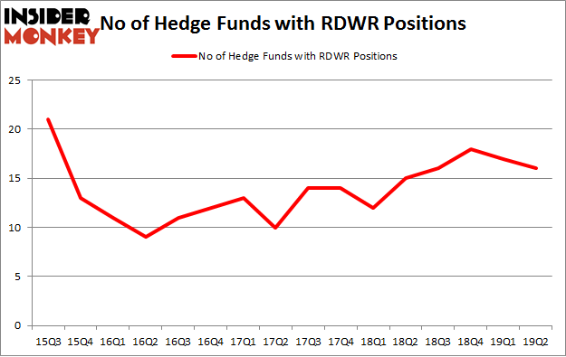 No of Hedge Funds with RDWR Positions
