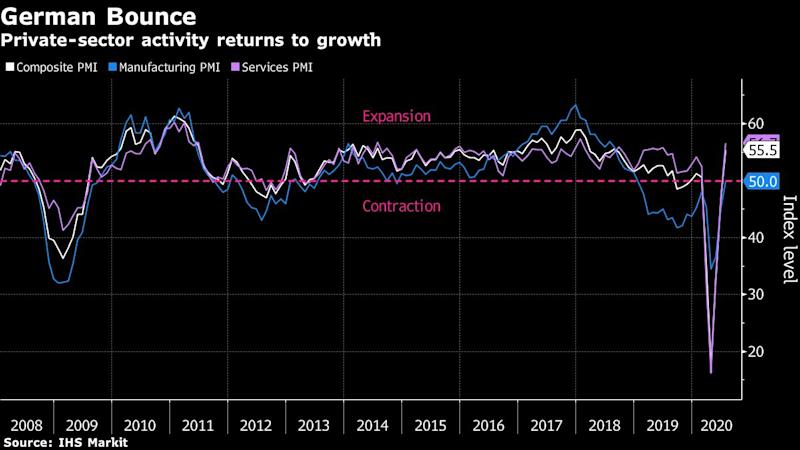 United Kingdom private sector output growth hits five-year high