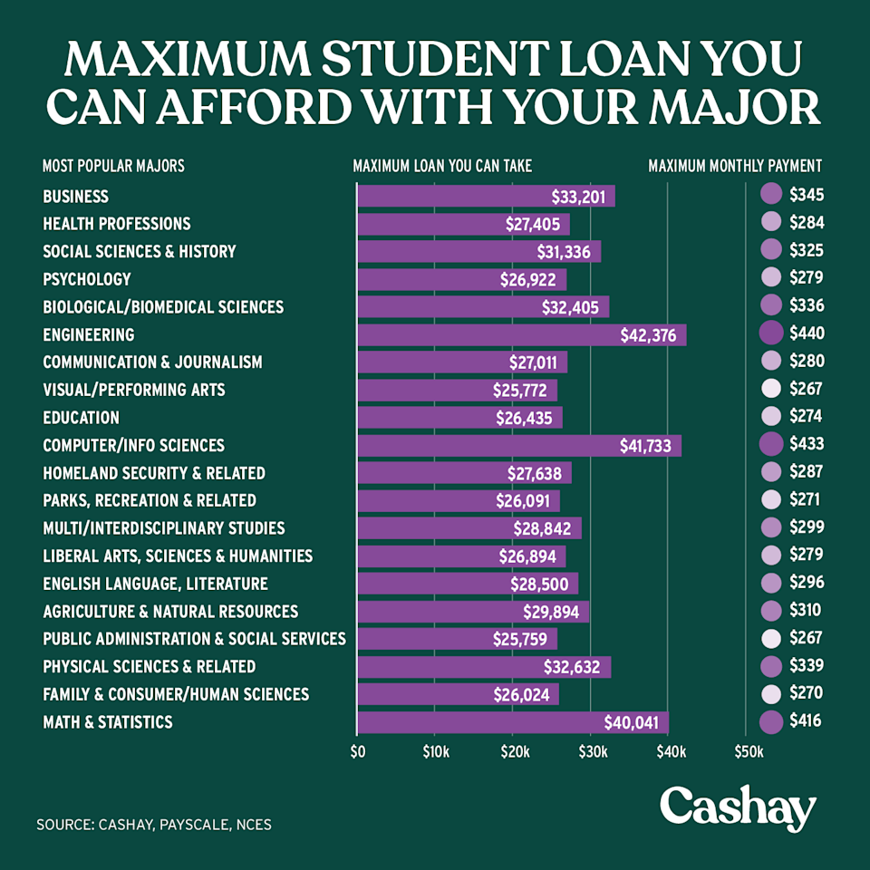 Here's the maximum student loan you can take based on the average starting salary that comes from your major. (Graphic: David Foster/Cashay)