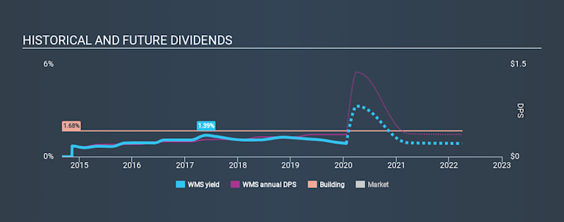 NYSE:WMS Historical Dividend Yield, January 21st 2020