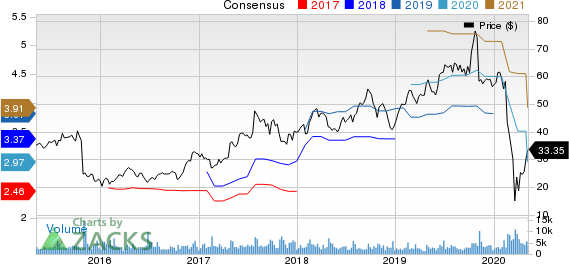 Aarons  Inc Price and Consensus