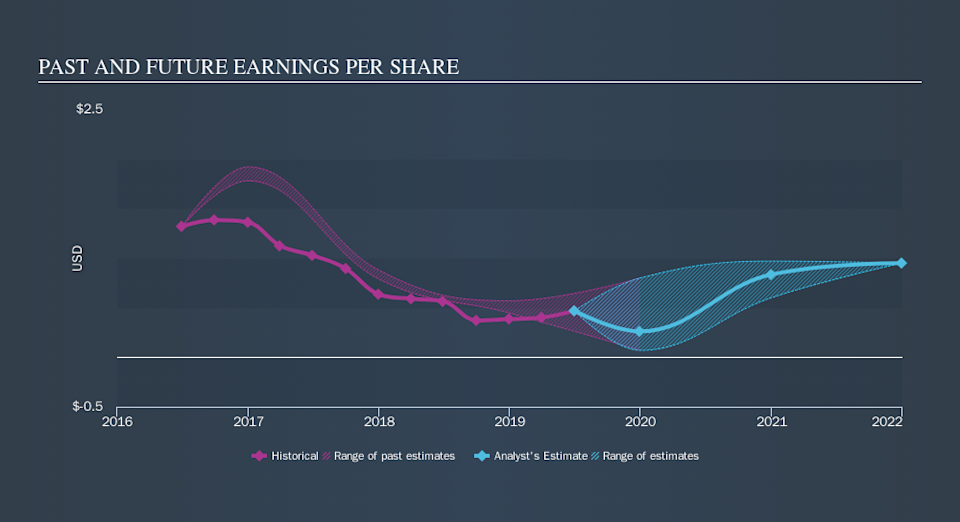 NYSE:BANC Past and Future Earnings, October 8th 2019
