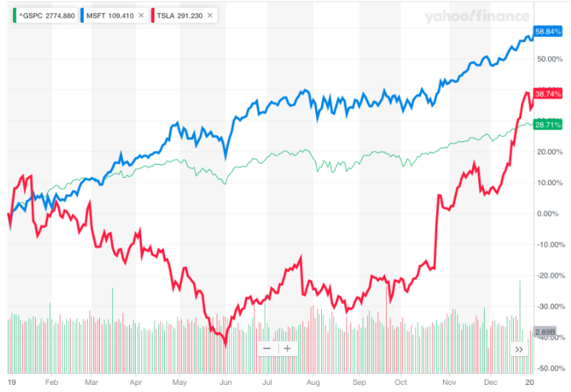 Tesla was a good stock to average into in 2019.