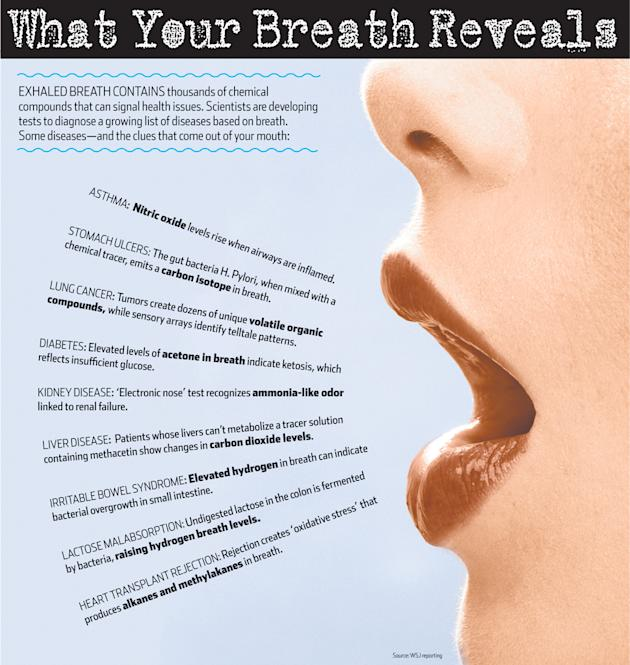 What Your Breath Reveals