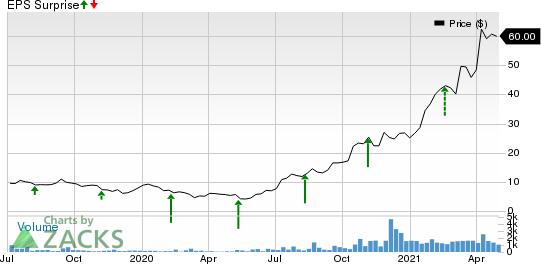 Cambium Networks Corporation Price and EPS Surprise