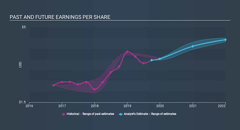 NasdaqGS:EFSC Past and Future Earnings, January 10th 2020