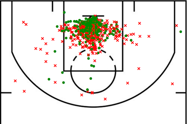 Howard's 2012-13 shot chart (Basketball Reference)