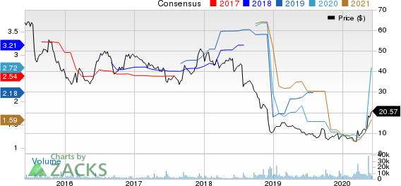United Natural Foods, Inc. Price and Consensus