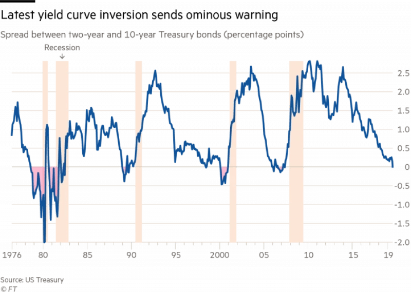 (The Financial Times highlights the inverted yield curves within US Treasury bonds as a sign of a coming recession – as evidenced by historical trends within this chart. Source: FT)
